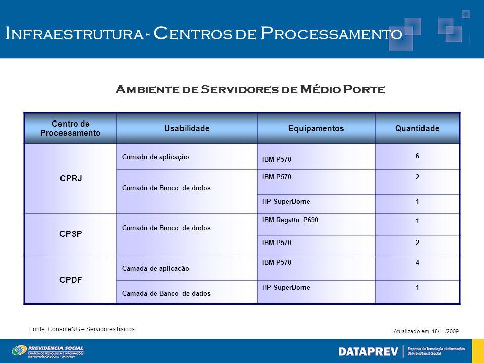 Ambiente de Servidores de Médio Porte I nfraestrutura - C entros de P rocessamento Fonte: ConsoleNG – Servidores físicos Centro de Processamento Usabi