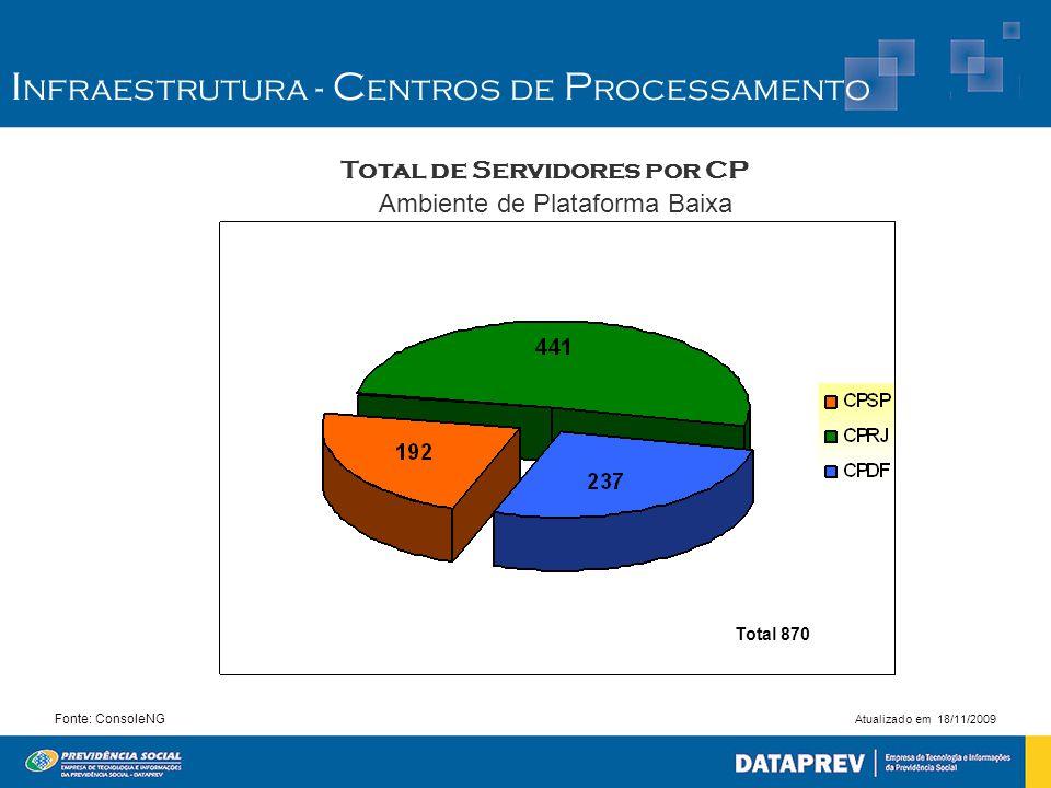 Fonte: ConsoleNG Total de Servidores por CP Ambiente de Plataforma Baixa Atualizado em 18/11/2009 Total 870 I nfraestrutura - C entros de P rocessamen