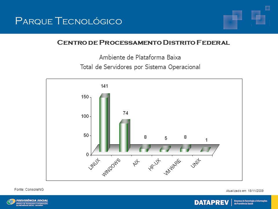 Fonte: ConsoleNG Centro de Processamento Distrito Federal Ambiente de Plataforma Baixa Total de Servidores por Sistema Operacional Atualizado em 18/11