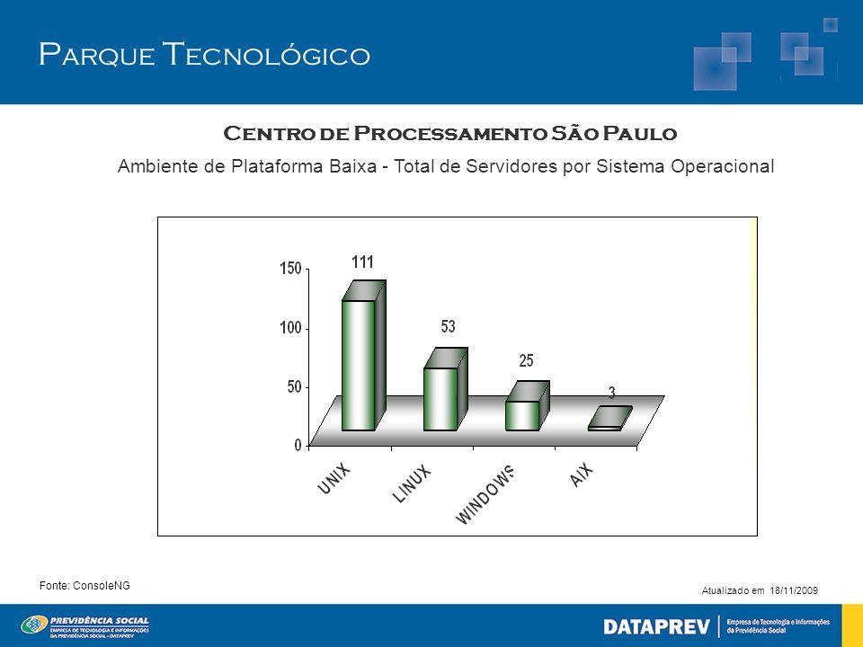 P arque T ecnológico Centro de Processamento São Paulo Fonte: ConsoleNG Ambiente de Plataforma Baixa - Total de Servidores por Sistema Operacional Atu