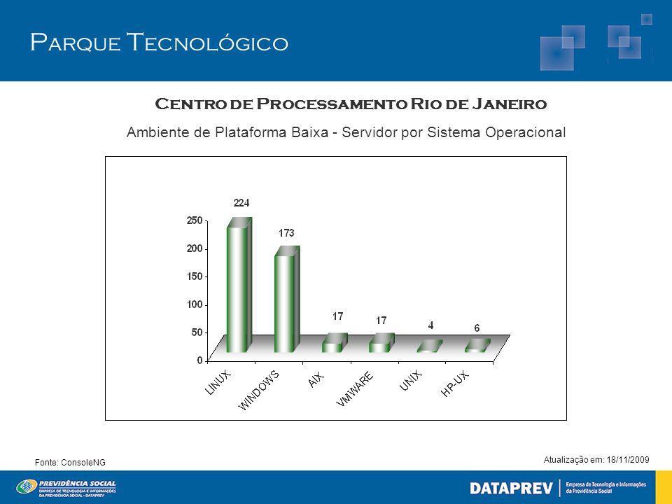 Fonte: ConsoleNG P arque T ecnológico Centro de Processamento Rio de Janeiro Atualização em: 18/11/2009 Ambiente de Plataforma Baixa - Servidor por Si