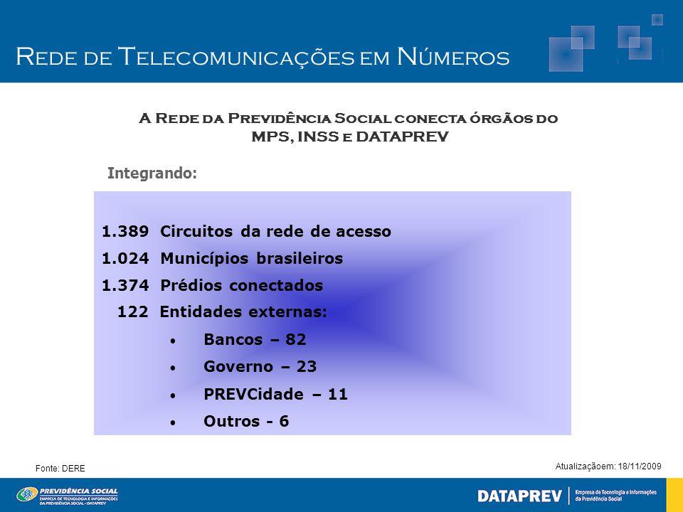R ede de T elecomunicações em N úmeros 1.389 Circuitos da rede de acesso 1.024 Municípios brasileiros 1.374 Prédios conectados 122 Entidades externas: