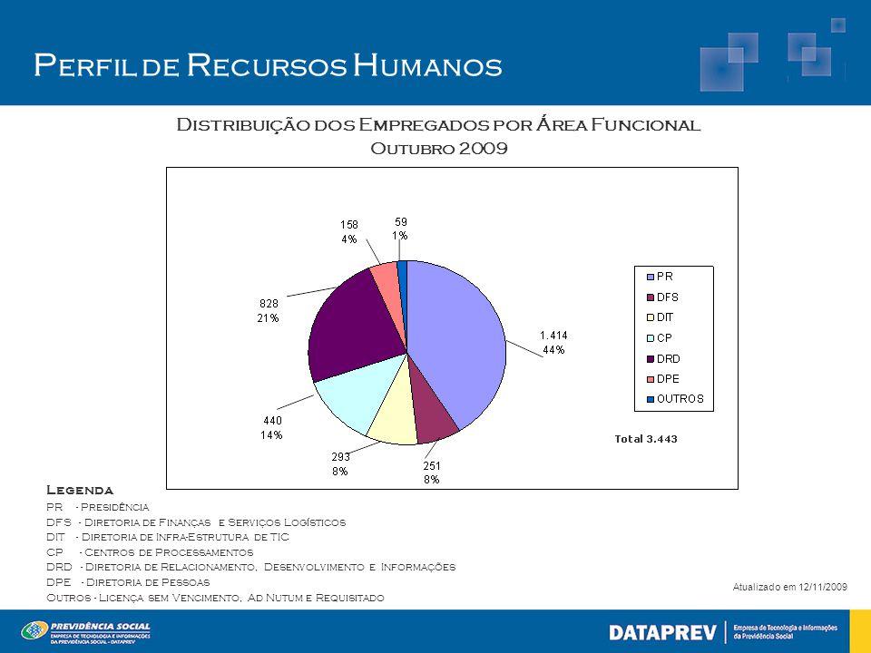 P erfil de R ecursos H umanos Distribuição dos Empregados por Área Funcional Outubro 2009 Atualizado em 12/11/2009 Legenda PR - Presidência DFS - Dire