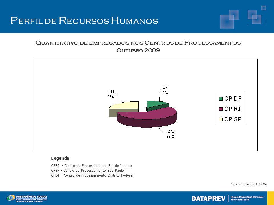 P erfil de R ecursos H umanos Atualizado em 12/11/2009 Quantitativo de empregados nos Centros de Processamentos Outubro 2009 Legenda CPRJ - Centro de
