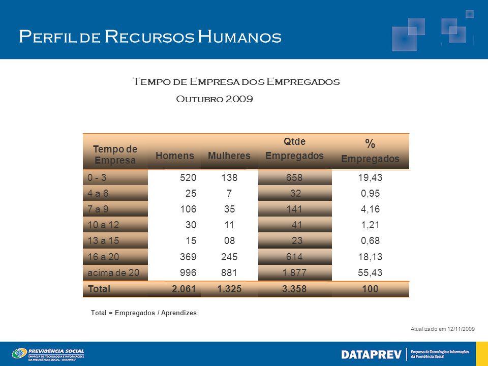 P erfil de R ecursos H umanos Atualizado em 12/11/2009 2.061 996 369 15 30 106 25 520 Homens 1.325 881 245 08 11 35 7 138 Mulheres 1003.358Total 55,43
