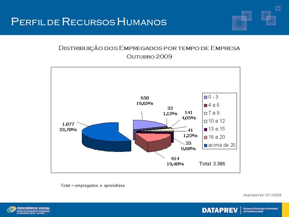 P erfil de R ecursos H umanos Atualizado em 12/11/2009 Total = empregados e aprendizes Distribuição dos Empregados por tempo de Empresa Outubro 2009