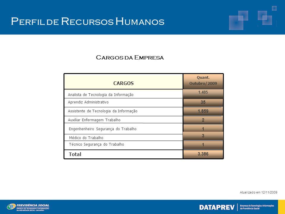 P erfil de R ecursos H umanos Atualizado em 12/11/2009 3.386 2 1 1 1.859 35 Quant. Outubro/2009 Total Auxiliar Enfermagem Trabalho Assistente de Tecno