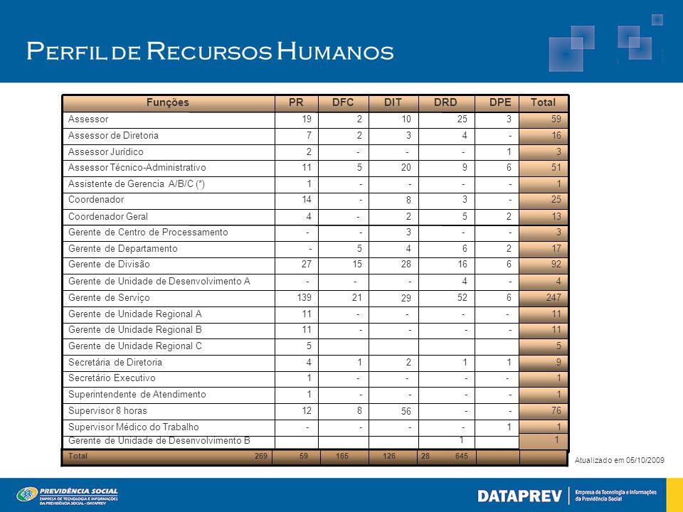 P erfil de R ecursos H umanos Atualizado em 05/10/2009 Total 269 59 165 126 28 645 Gerente de Unidade de Desenvolvimento B 1 1