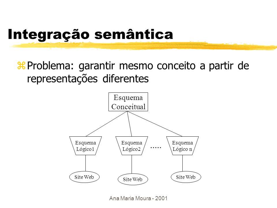 Ana Maria Moura - 2001 Integrando fontes zSimilar aos mediadores zComo integrar: ymaterializar X dado virtual yvisão local X visão global yrelacional X XML ylinguagens de integração (XML, Datalog,....) zIntegração semântica