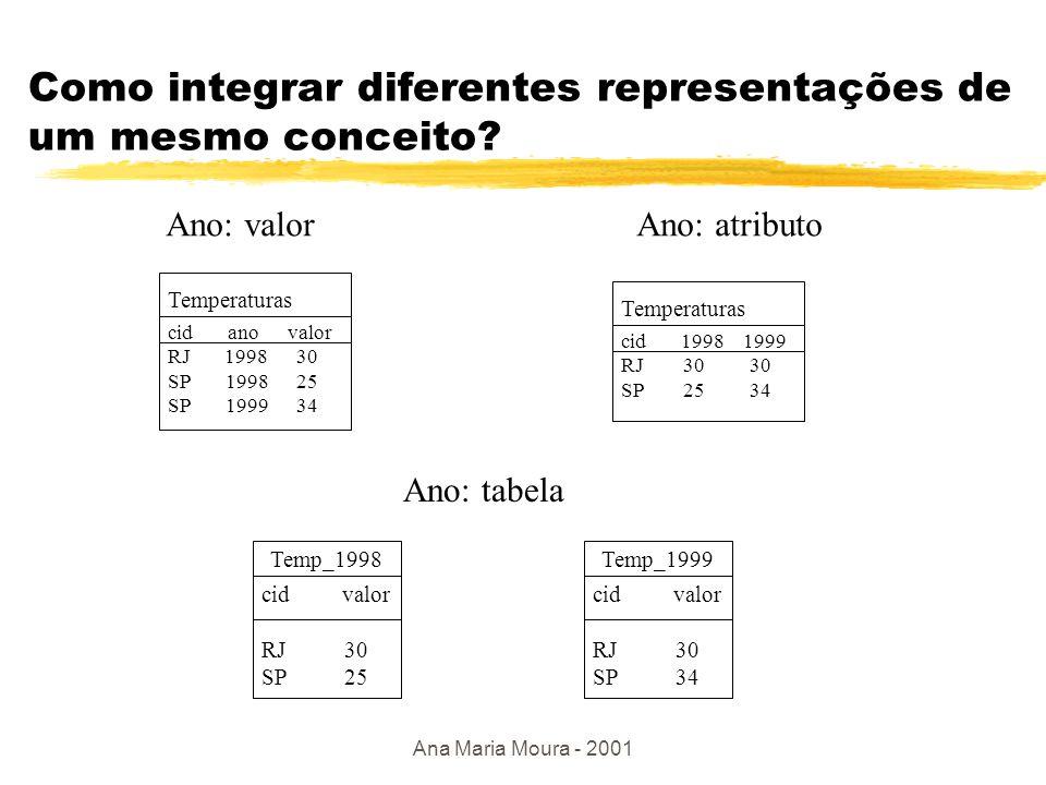 Ana Maria Moura - 2001 Integração semântica zProblema: garantir mesmo conceito a partir de representações diferentes Esquema Conceitual Esquema Lógico1 Esquema Lógico2 Esquema Lógico n.....