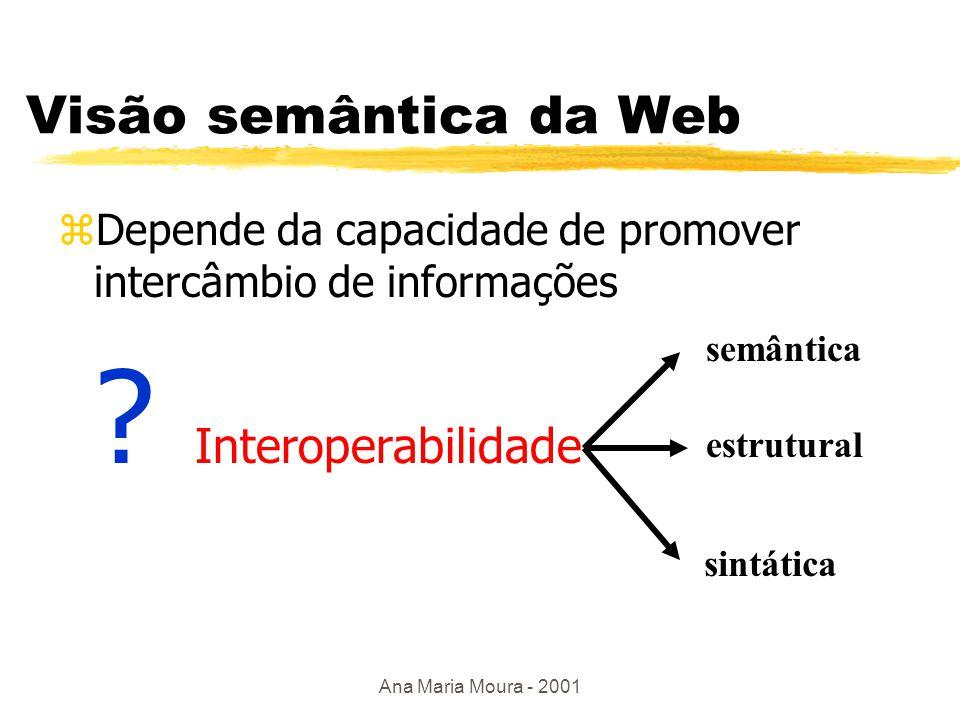 Ana Maria Moura - 2001 Semântica na Web zSemântica  capacidade da informação ser processável por máquina zDescrever propriedades e relacionamentos sobre itens (metadados) na Web zMetadados, RDF, ontologias