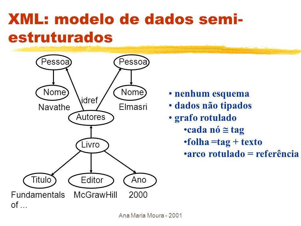 Ana Maria Moura - 2001 XML : sob uma perspectiva relacional zTabela relacional: documento XML em 3 níveis - raiz, tabela, coluna zEx: Livro(titulo, editor, ano) tabela Fundamentals of Dadabase....
