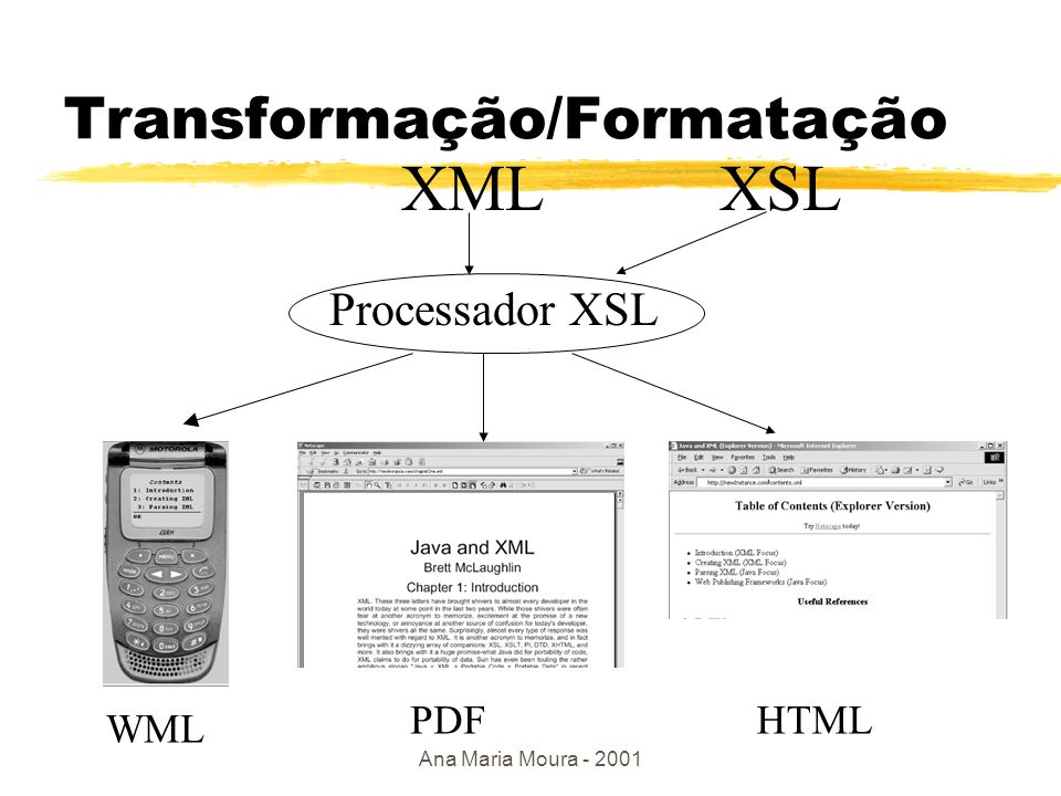 Ana Maria Moura - 2001 Estilo Browser XML XML XSL