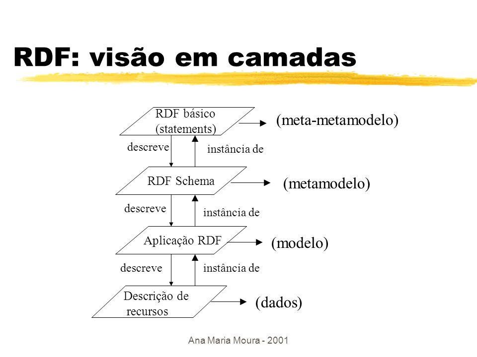 Ana Maria Moura - 2001 Resource Description Format ( RDF) - W3C Características: zModelo de metadados simples e expressivo: ytrata dados/metadados de forma uniforme zProvê interoperabilidade na Web (XML) zMeio de integração entre diferentes padrões de metadados z Expressa vocabulários distintos com base em um modelo de dados e sintaxe comuns