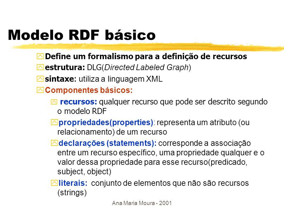 Ana Maria Moura - 2001 RDF: visão em camadas Descrição de recursos Aplicação RDF RDF Schema RDF básico (statements) instância de (meta-metamodelo) (metamodelo) (modelo) (dados) descreve