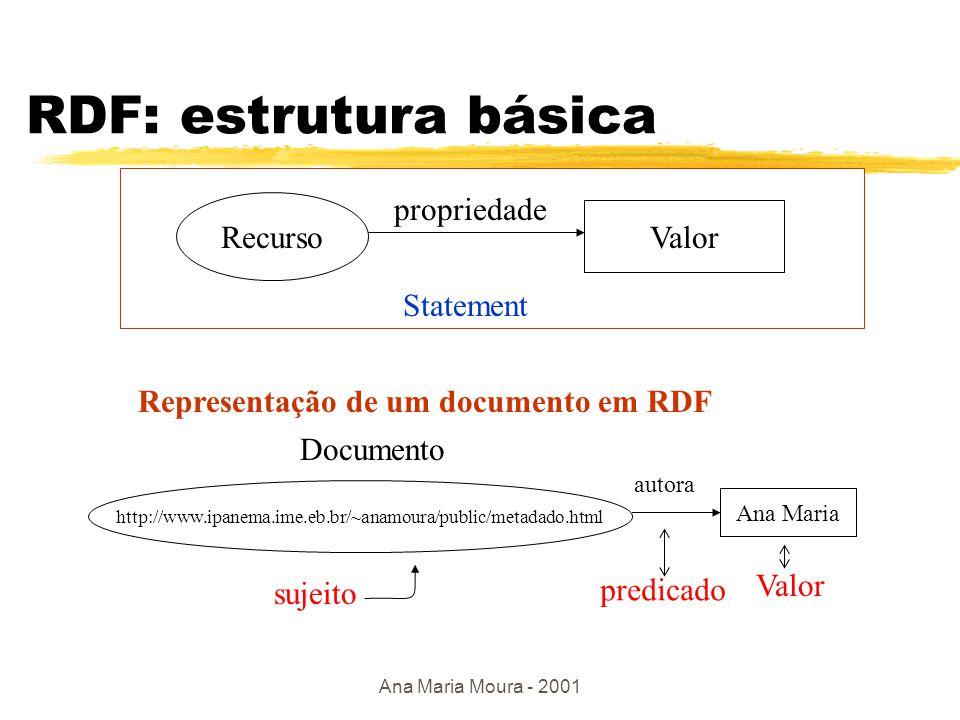 Ana Maria Moura - 2001 Modelo RDF básico yDefine um formalismo para a definição de recursos  estrutura: DLG (Directed Labeled Graph)  sintaxe : utiliza a linguagem XML yComponentes básicos: y recursos: qualquer recurso que pode ser descrito segundo o modelo RDF ypropriedades(properties): representa um atributo (ou relacionamento) de um recurso ydeclarações (statements): corresponde a associação entre um recurso específico, uma propriedade qualquer e o valor dessa propriedade para esse recurso(predicado, subject, object) yliterais: conjunto de elementos que não são recursos (strings)