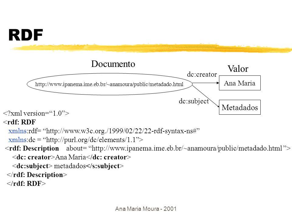 Ana Maria Moura - 2001 RDF: estrutura básica Recurso Valor propriedade http://www.ipanema.ime.eb.br/~anamoura/public/metadado.html Ana Maria Documento Valor autora Representação de um documento em RDF Statement sujeito predicado