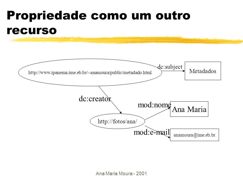 Ana Maria Moura - 2001 Entidade estruturada http://www.ipanema.ime.eb.br/~anamoura/public/metadado.html Metadados dc:subject Ana Maria anamoura@ime.eb.br mod:nome mod:e-mail <rdf: RDF xmlns:rdf= http://www.w3c.org./1999/02/22/22-rdf-syntax-ns# xmlns:dc = http://purl.org/dc/elements/1.1 > xmlns:mod= http://www.ime.eb.br/de9/sgdc_w/xyz/definition Ana Maria anamoura@ime.eb.br metadados dc:creator recurso anônimo A pessoa cujo nome é Ana Maria e e-mail ana...