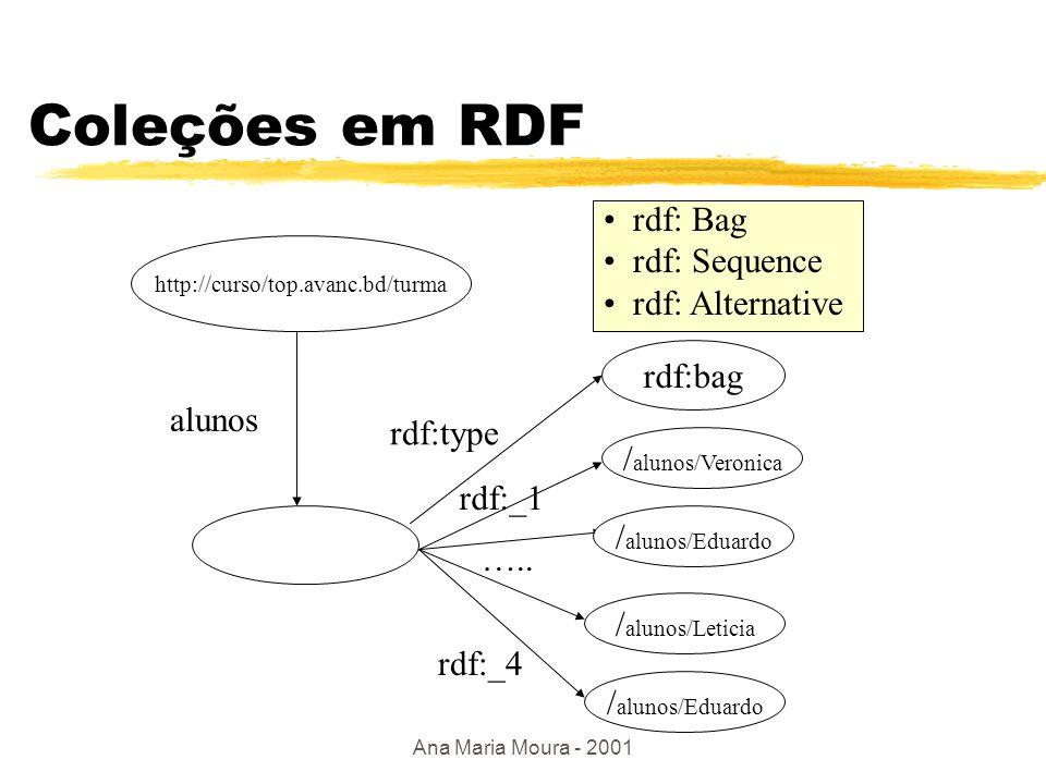 Ana Maria Moura - 2001 Propriedade como um outro recurso <rdf: RDF xmlns:rdf= http://www.w3c.org./1999/02/22/22-rdf-syntax-ns# xmlns:dc = http://purl.org/dc/elements/1.1 > xmlns:mod= http://www.ime.eb.br/de9/sgdc_w/xyz/definition http://fotos/ana metadados Ana Maria anamoura@ime.eb.br outro recurso