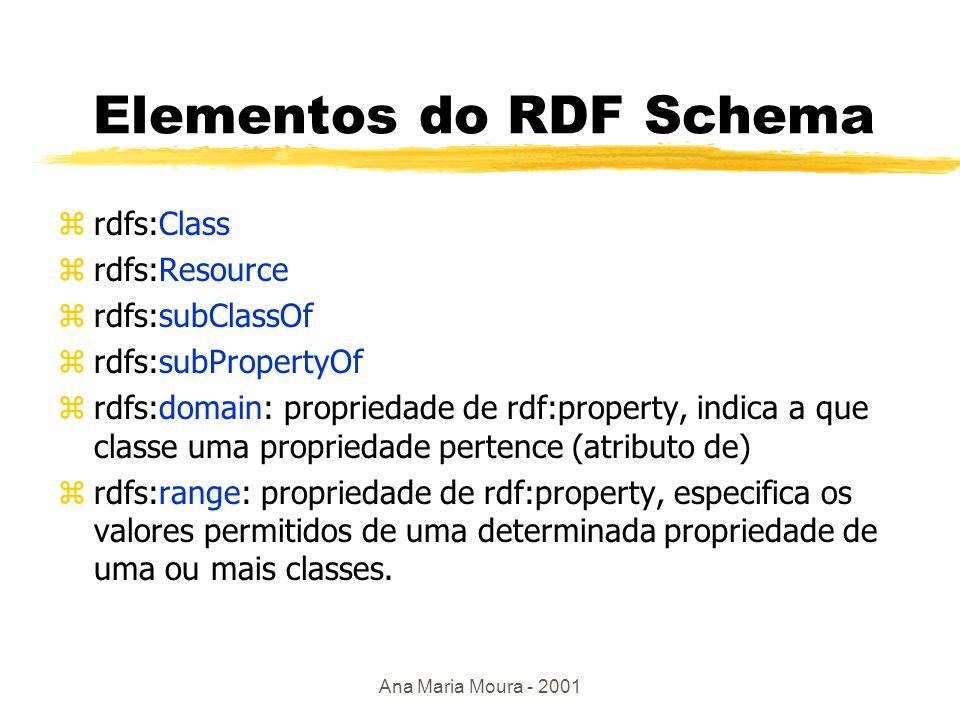Ana Maria Moura - 2001 RDF Schema (RDFS)  Modelo de dados: y estruturado segundo o modelo de dados básico da RDF, ou seja, como recursos e propriedades yfacilita a descrição de domínios específicos ysintaxe empregada: linguagem XML  elementos do RDF Schema definidos no namespace rdfs