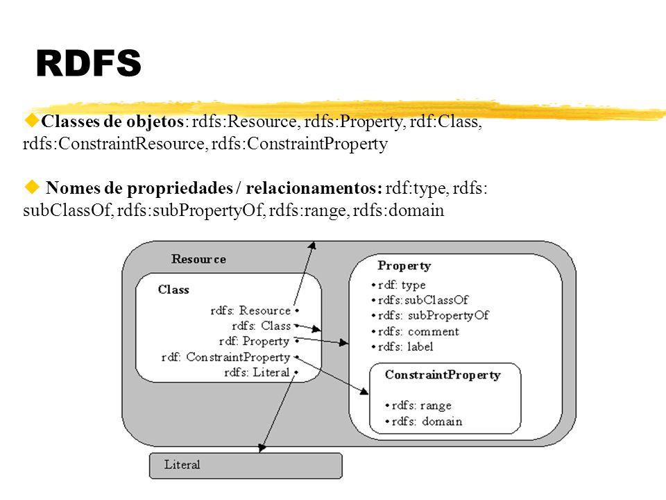 Ana Maria Moura - 2001 Elementos do RDF Schema zrdfs:Class zrdfs:Resource zrdfs:subClassOf zrdfs:subPropertyOf zrdfs:domain: propriedade de rdf:property, indica a que classe uma propriedade pertence (atributo de) zrdfs:range: propriedade de rdf:property, especifica os valores permitidos de uma determinada propriedade de uma ou mais classes.