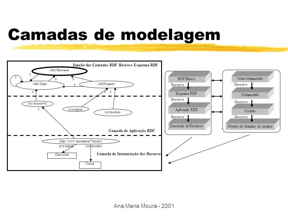 Ana Maria Moura - 2001 Exemplo de aplicação no RDF Schema rdfs:Resource rdfs:Class xyz:Automóvel s = rdfs:subClassOf t = rdf:type s t s t t s xyz: VeículoDePassageiro t s xyz:Caminhão t ` marca ` modelo d d literal r r autom marca modelo veic.pass caminhao