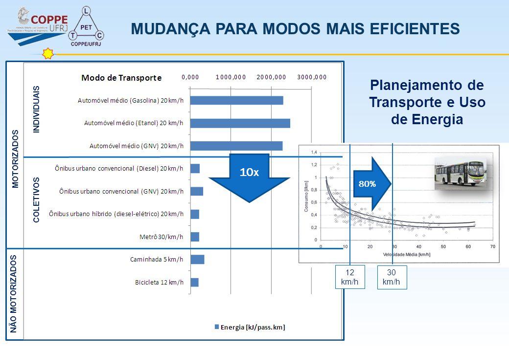 MUDANÇA PARA MODOS MAIS EFICIENTES Planejamento de Transporte e Uso de Energia 80% 12 km/h 30 km/h INDIVIDUAIS NÃO MOTORIZADOS COLETIVOS MOTORIZADOS 1