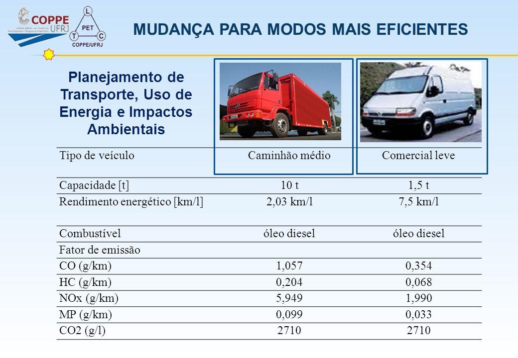 MUDANÇA PARA MODOS MAIS EFICIENTES Tipo de veículoCaminhão médioComercial leve Capacidade [t]10 t1,5 t Rendimento energético [km/l]2,03 km/l7,5 km/l C