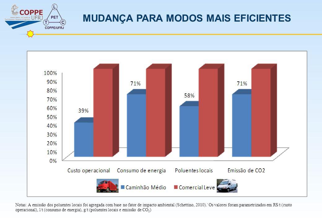 Notas: A emissão dos poluentes locais foi agregada com base no fator de impacto ambiental (Schettino, 2010).`Os valores foram parametrizados em R$/t (