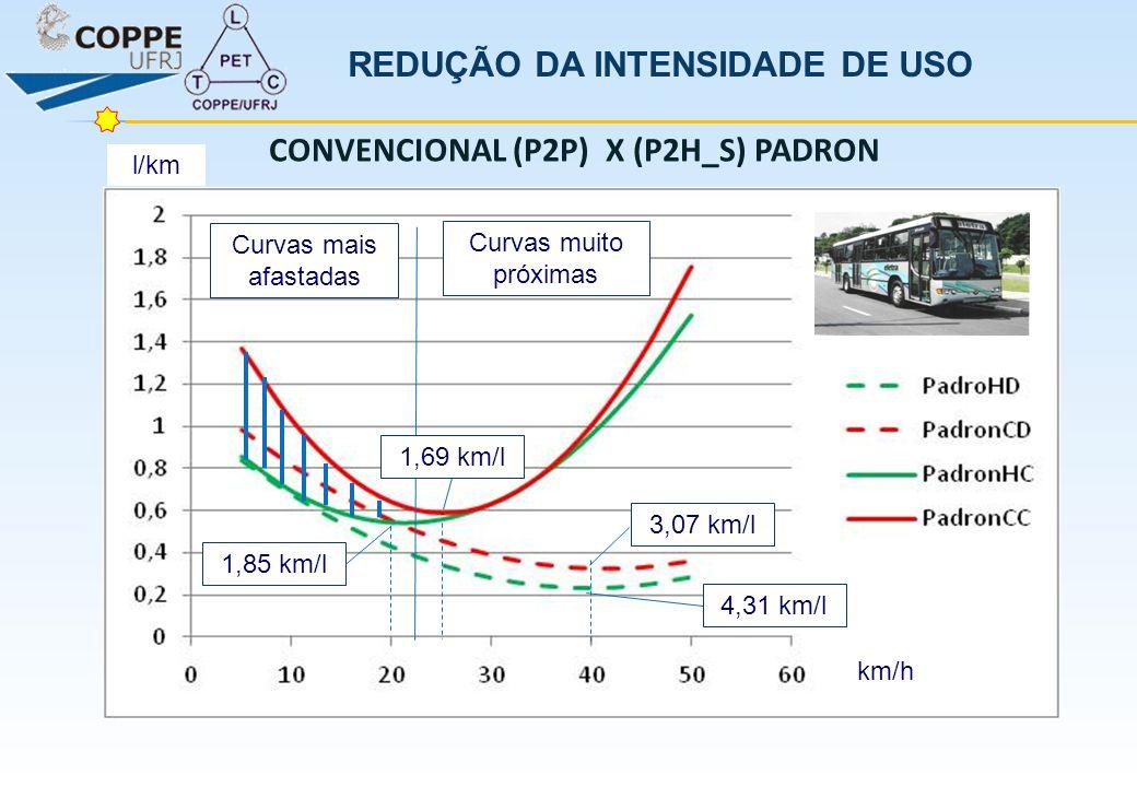l/km km/h 4,31 km/l 3,07 km/lCurvas muito próximas Curvas mais afastadas 1,85 km/l 1,69 km/l CONVENCIONAL (P2P) X (P2H_S) PADRON REDUÇÃO DA INTENSIDAD