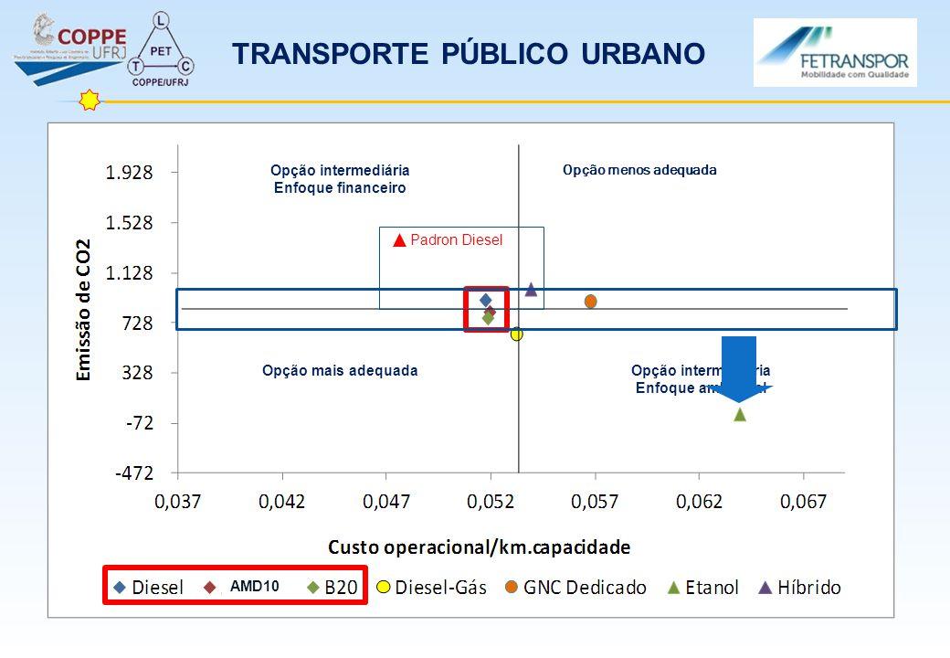 Opção mais adequada Opção intermediária Enfoque financeiro Opção intermediária Enfoque ambiental Opção menos adequada AMD10 Padron Diesel TRANSPORTE P