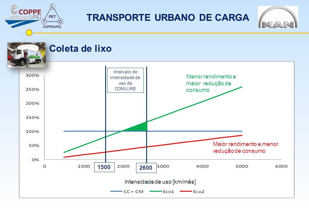 Intervalo de intensidade de uso da COMLURB 1500 2600 Intensidade de uso [km/mês] Maior rendimento e menor redução de consumo Menor rendimento e maior