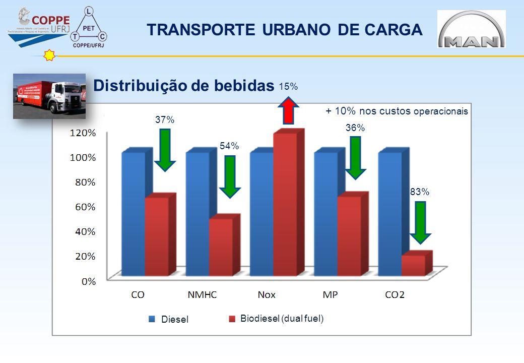 + 10% nos custos operacionais Diesel Biodiesel (dual fuel) 37% 54% 15% 36% 83% Distribuição de bebidas TRANSPORTE URBANO DE CARGA