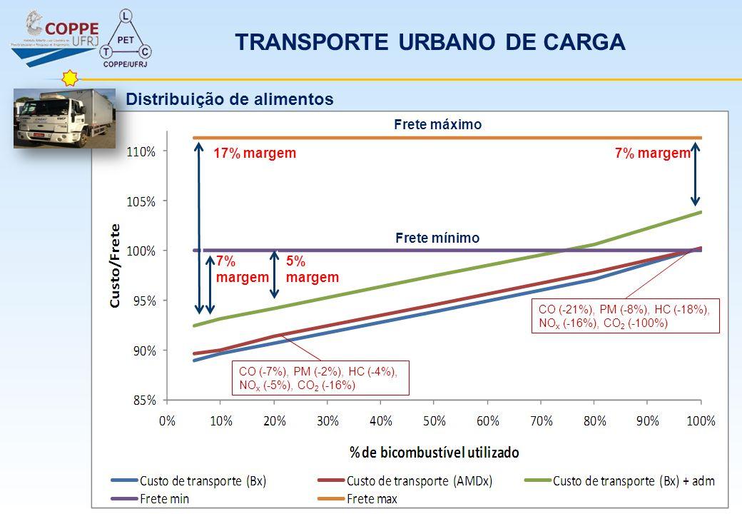 7% margem 17% margem 7% margem Frete máximo Frete mínimo 5% margem CO (-7%), PM (-2%), HC (-4%), NO x (-5%), CO 2 (-16%) CO (-21%), PM (-8%), HC (-18%