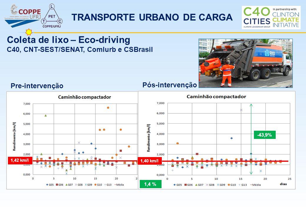 TRANSPORTE URBANO DE CARGA Coleta de lixo – Eco-driving C40, CNT-SEST/SENAT, Comlurb e CSBrasil 1,42 km/l Pre-intervenção Pós-intervenção 1,40 km/l -4