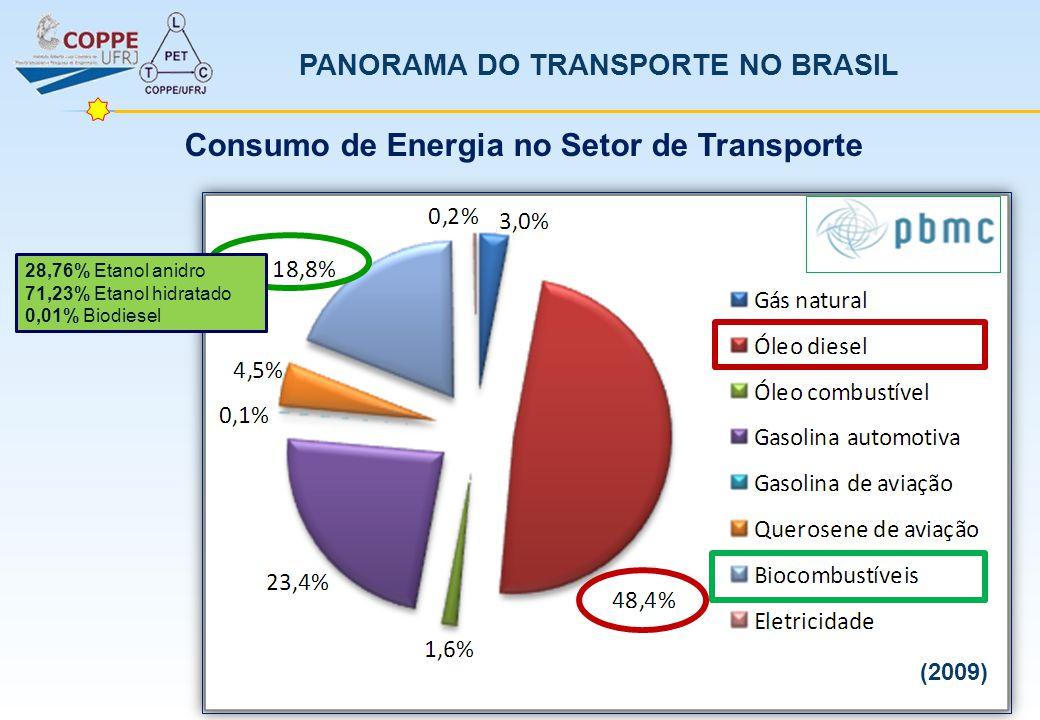 PANORAMA DO TRANSPORTE NO BRASIL Emissão de Dióxido de Carbono e Poluentes Locais