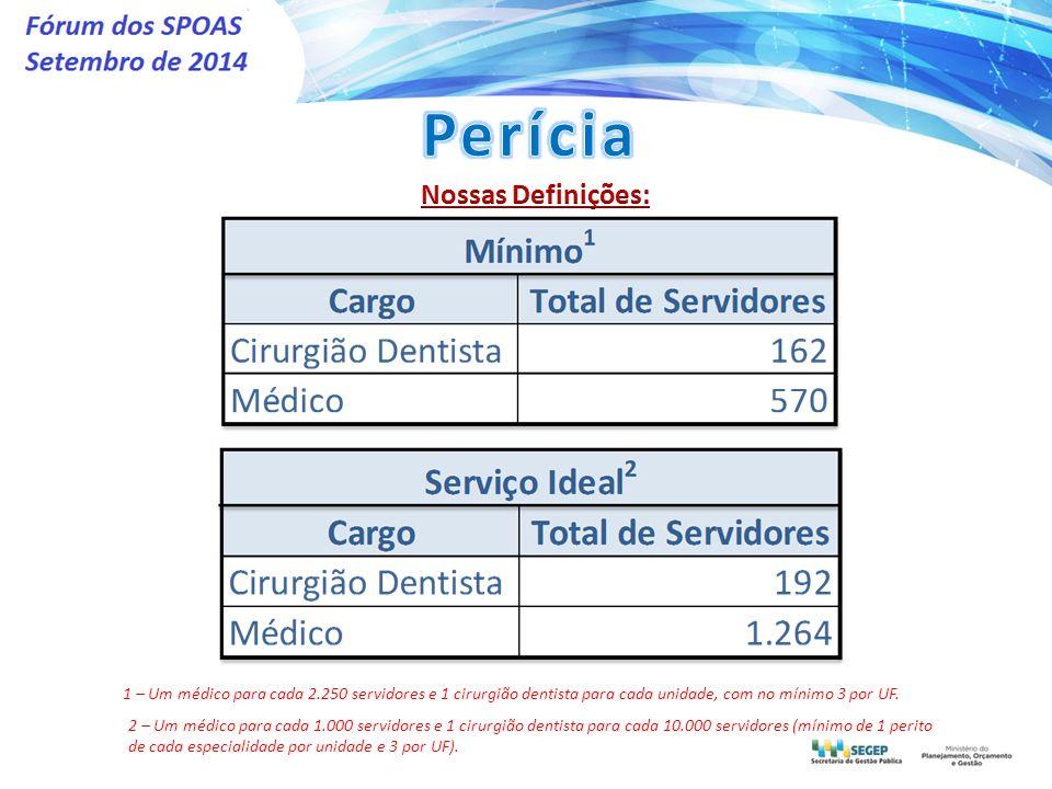 1 – Um médico para cada 2.250 servidores e 1 cirurgião dentista para cada unidade, com no mínimo 3 por UF.