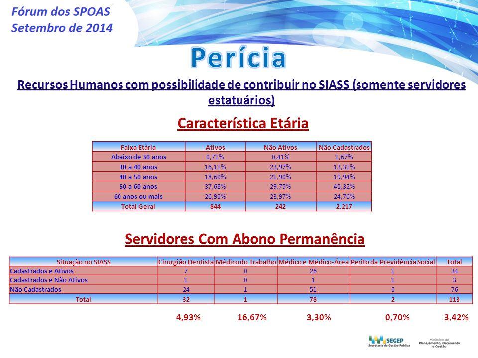 Situação no SIASSCirurgião DentistaMédico do TrabalhoMédico e Médico-ÁreaPerito da Previdência SocialTotal Cadastrados e Ativos7026134 Cadastrados e Não Ativos10113 Não Cadastrados24151076 Total321782113 4,93%16,67%3,30%0,70%3,42% Faixa EtáriaAtivosNão AtivosNão Cadastrados Abaixo de 30 anos0,71%0,41%1,67% 30 a 40 anos16,11%23,97%13,31% 40 a 50 anos18,60%21,90%19,94% 50 a 60 anos37,68%29,75%40,32% 60 anos ou mais26,90%23,97%24,76% Total Geral8442422.217