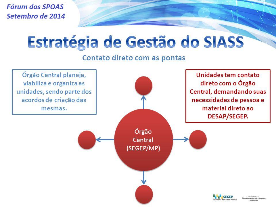 Órgão Central (SEGEP/MP) Contato direto com as pontas Órgão Central planeja, viabiliza e organiza as unidades, sendo parte dos acordos de criação das mesmas.