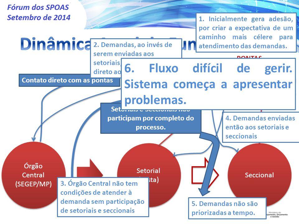 Órgão Central (SEGEP/MP) Setorial (Pasta) Seccional PONTAS Contato direto com as pontas Setoriais e Seccionais não participam por completo do processo.