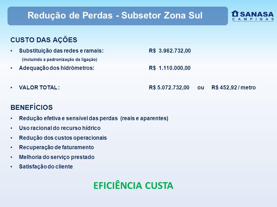 Redução de Perdas - Subsetor Zona Sul CUSTO DAS AÇÕES Substituição das redes e ramais:R$ 3.962.732,00 (incluindo a padronização da ligação) Adequação