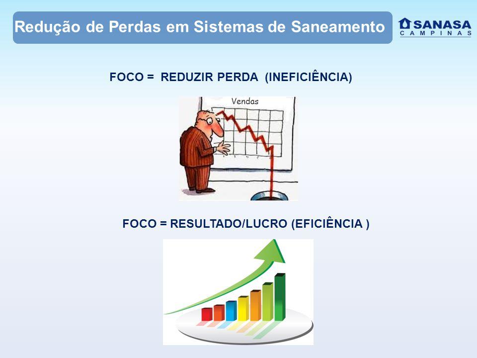 Redução de Perdas em Sistemas de Saneamento FOCO = REDUZIR PERDA (INEFICIÊNCIA) FOCO =RESULTADO/LUCRO (EFICIÊNCIA )
