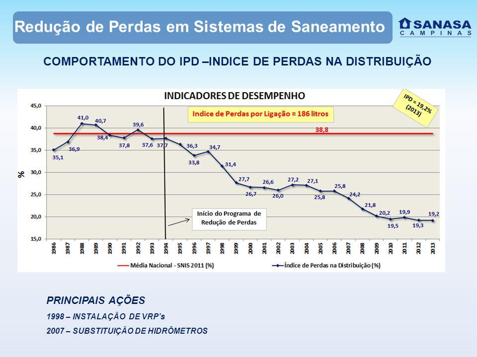Redução de Perdas em Sistemas de Saneamento COMPORTAMENTO DO IPD –INDICE DE PERDAS NA DISTRIBUIÇÃO PRINCIPAIS AÇÕES 1998 – INSTALAÇÃO DE VRP's 2007 –