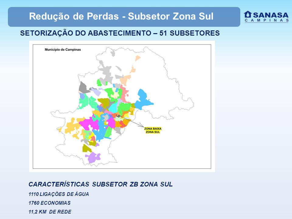 Redução de Perdas - Subsetor Zona Sul SETORIZAÇÃO DO ABASTECIMENTO – 51 SUBSETORES CARACTERÍSTICAS SUBSETOR ZB ZONA SUL 1110 LIGAÇÕES DE ÁGUA 1760 ECO