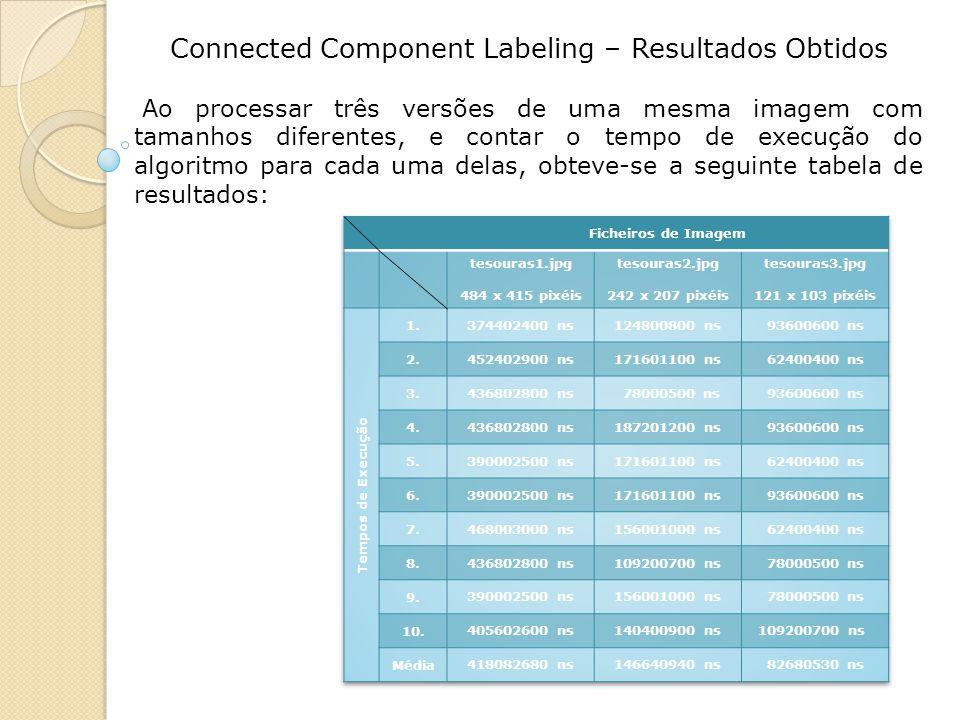 Connected Component Labeling – Resultados Obtidos Ao processar três versões de uma mesma imagem com tamanhos diferentes, e contar o tempo de execução do algoritmo para cada uma delas, obteve-se a seguinte tabela de resultados: