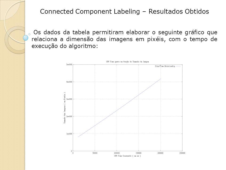 Connected Component Labeling – Resultados Obtidos Os dados da tabela permitiram elaborar o seguinte gráfico que relaciona a dimensão das imagens em pixéis, com o tempo de execução do algoritmo: