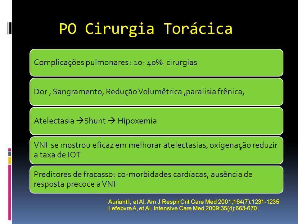 PO Cirurgia Torácica Complicações pulmonares : 10- 40% cirurgiasDor, Sangramento, Redução Volumêtrica,paralisia frênica,Atelectasia  Shunt  Hipoxemi