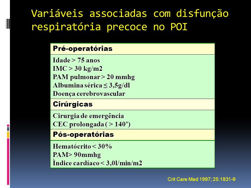 Variáveis associadas com disfunção respiratória precoce no POI Pré-operatórias Idade > 75 anos IMC > 30 kg/m2 PAM pulmonar > 20 mmhg Albumina sérica ≤