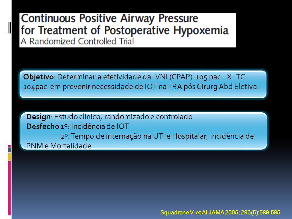 Squadrone V, et Al JAMA 2005; 293(5):589-595 Objetivo: Determinar a efetividade da VNI (CPAP) 105 pac X TC 104pac em prevenir necessidade de IOT na IR