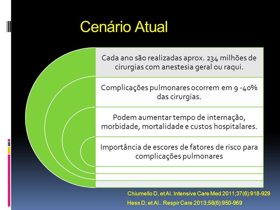 Cenário Atual Cada ano são realizadas aprox. 234 milhões de cirurgias com anestesia geral ou raqui. Complicações pulmonares ocorrem em 9 -40% das ciru